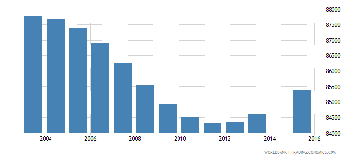 papua new guinea population age 1 female wb data