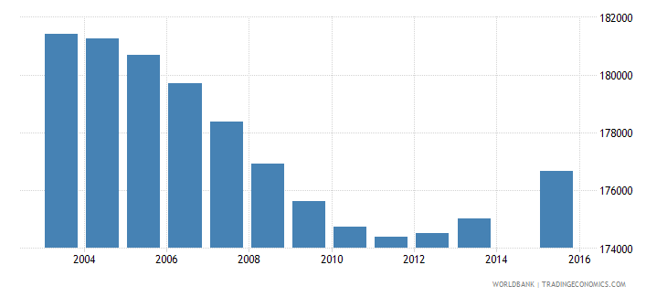 papua new guinea population age 1 total wb data