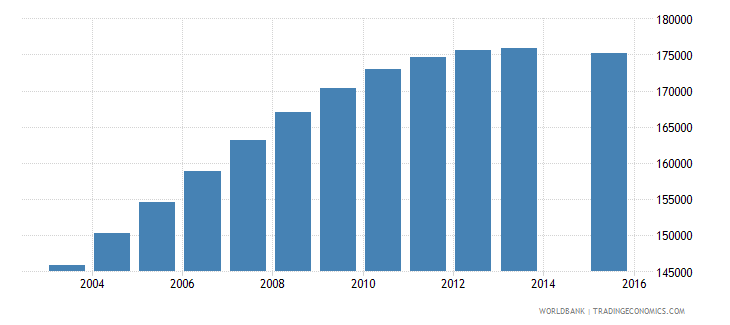 papua new guinea population age 10 total wb data