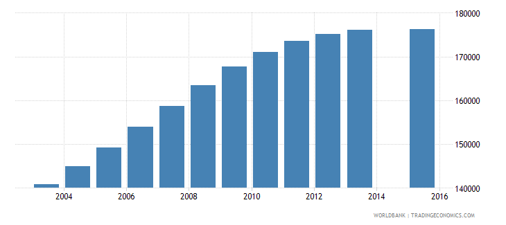 papua new guinea population age 11 total wb data