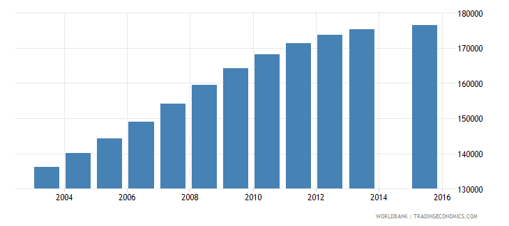 papua new guinea population age 12 total wb data