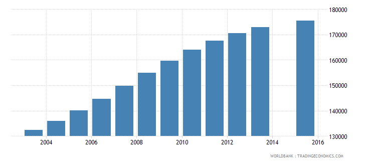 papua new guinea population age 13 total wb data