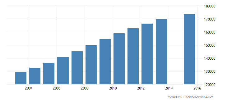 papua new guinea population age 14 total wb data