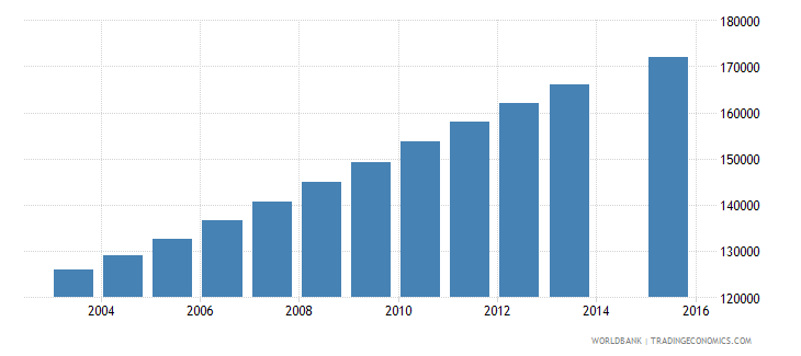 papua new guinea population age 15 total wb data