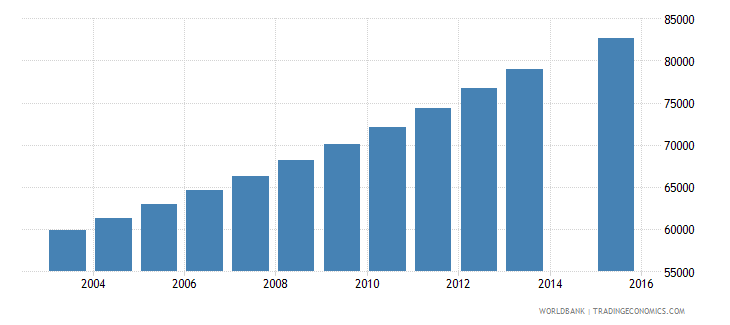 papua new guinea population age 16 female wb data