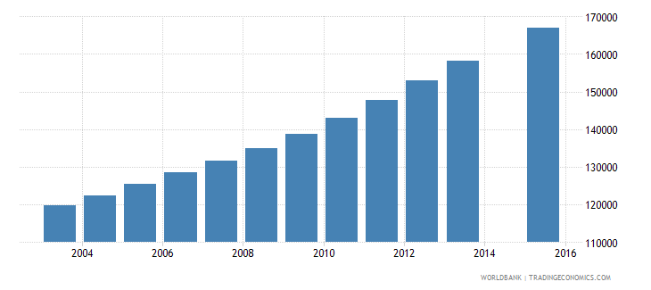 papua new guinea population age 17 total wb data