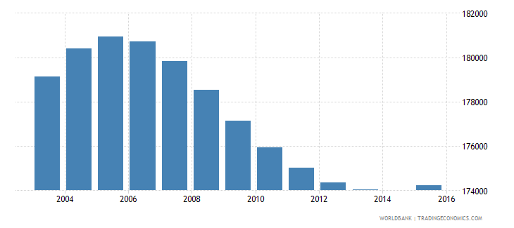papua new guinea population age 2 total wb data