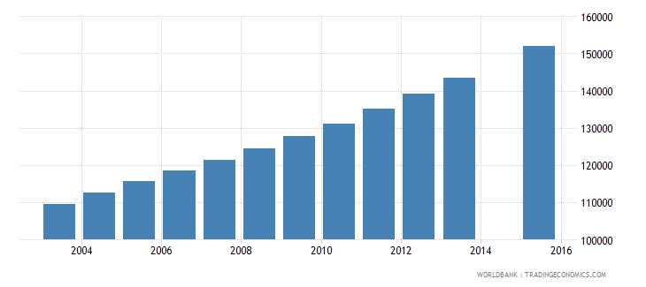 papua new guinea population age 20 total wb data