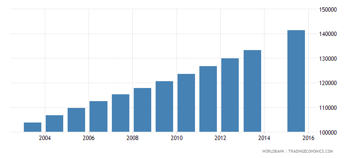 papua new guinea population age 22 total wb data
