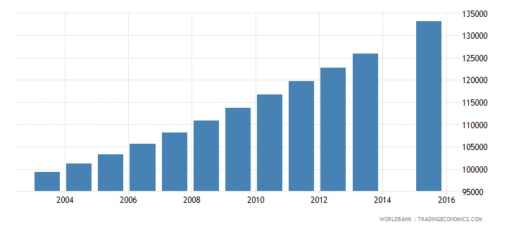 papua new guinea population age 24 total wb data