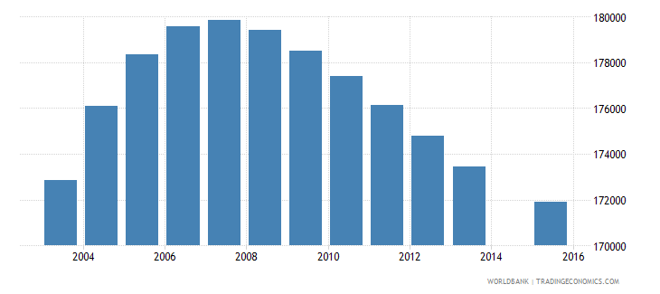 papua new guinea population age 4 total wb data