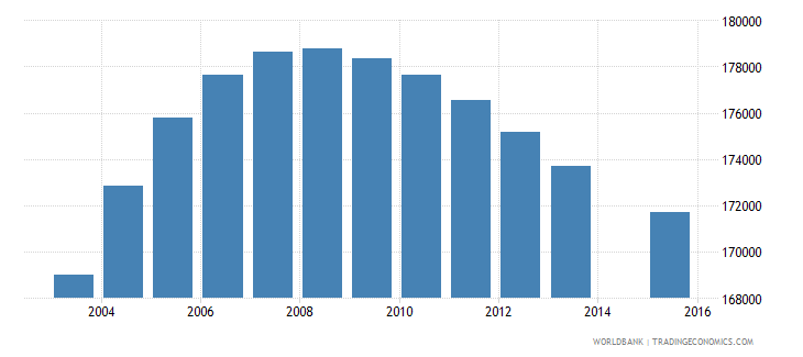 papua new guinea population age 5 total wb data