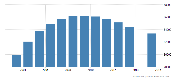 papua new guinea population age 6 female wb data