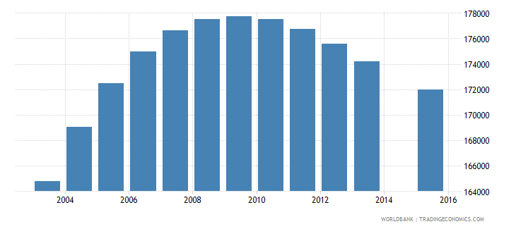 papua new guinea population age 6 total wb data