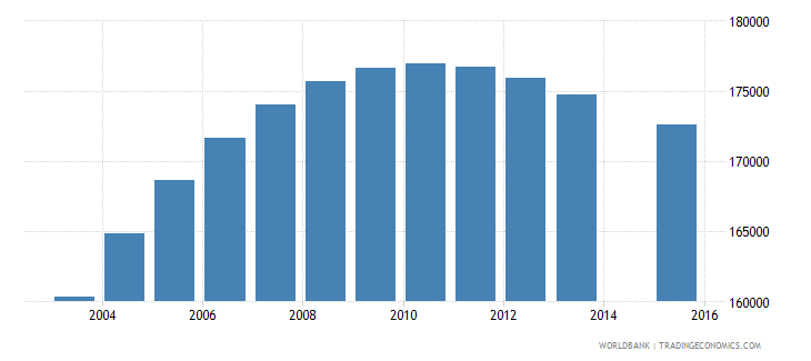 papua new guinea population age 7 total wb data