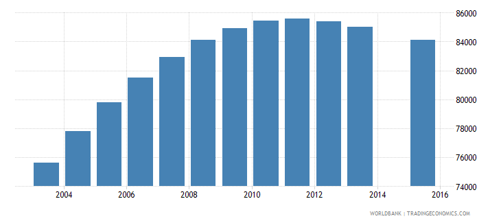 papua new guinea population age 8 female wb data