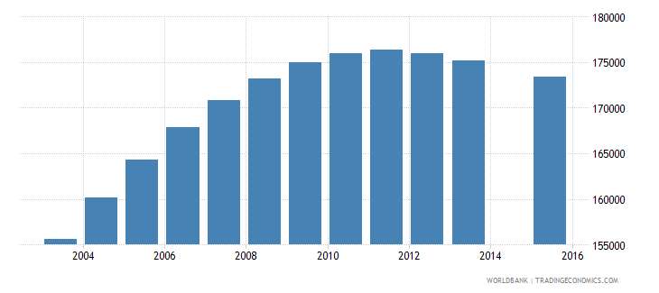 papua new guinea population age 8 total wb data