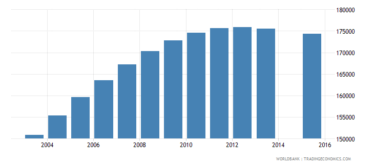 papua new guinea population age 9 total wb data