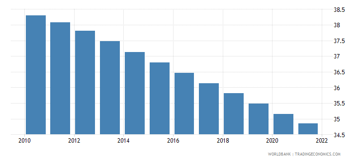 papua new guinea population ages 0 14 percent of total wb data