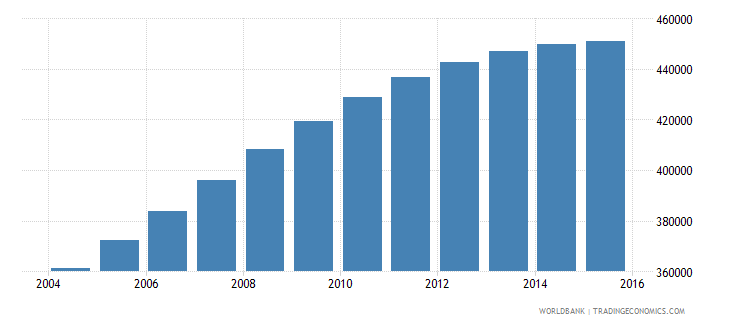 papua new guinea population ages 10 14 male wb data