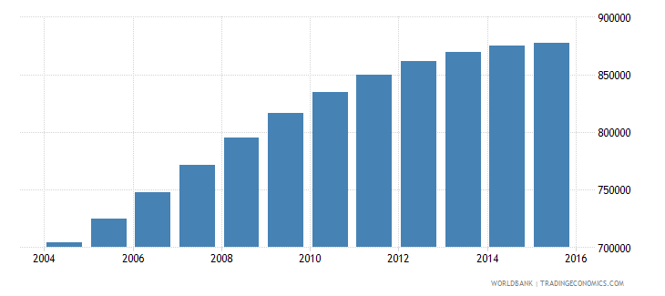 papua new guinea population ages 10 14 total wb data
