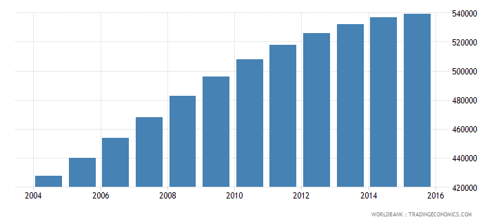 papua new guinea population ages 10 15 male wb data