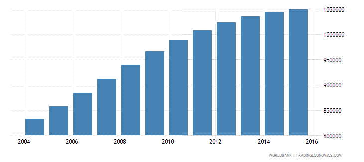 papua new guinea population ages 10 15 total wb data