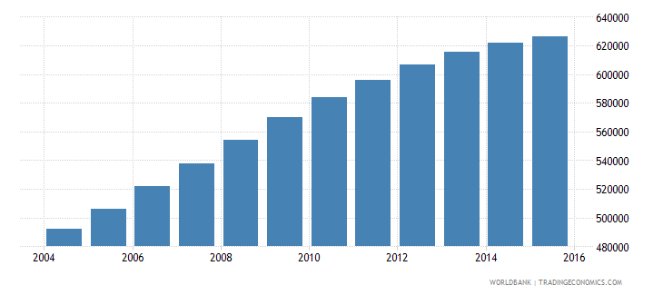 papua new guinea population ages 10 16 male wb data