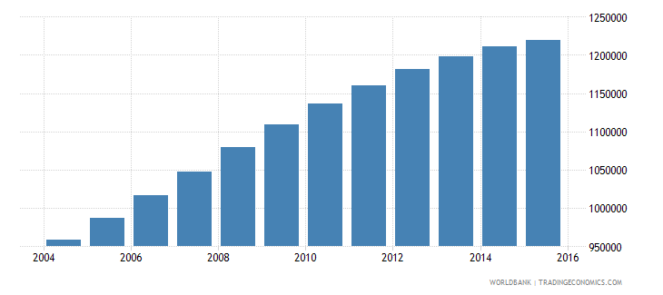 papua new guinea population ages 10 16 total wb data
