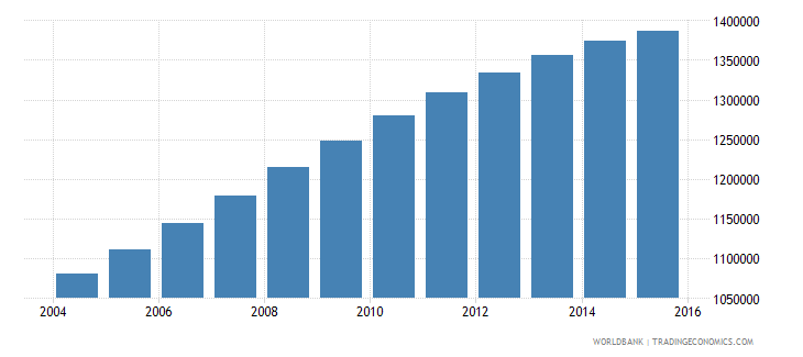 papua new guinea population ages 10 17 total wb data