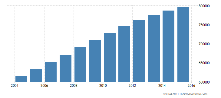 papua new guinea population ages 10 18 male wb data
