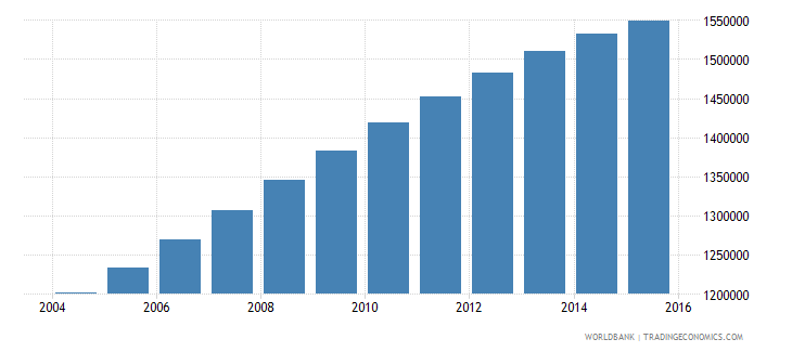 papua new guinea population ages 10 18 total wb data