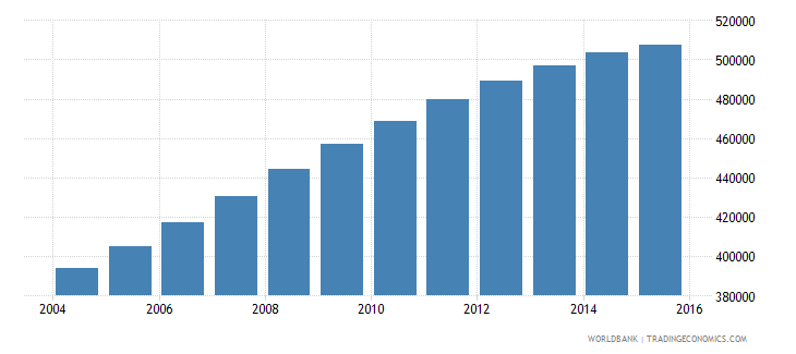 papua new guinea population ages 11 16 female wb data