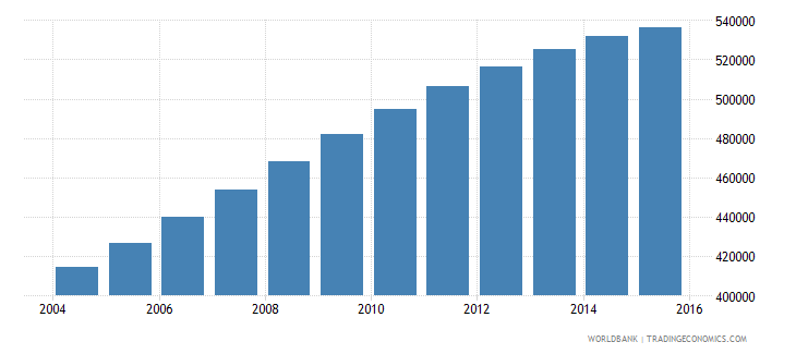papua new guinea population ages 11 16 male wb data