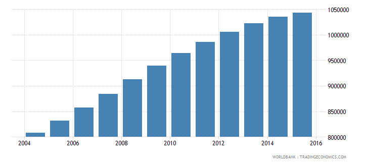 papua new guinea population ages 11 16 total wb data