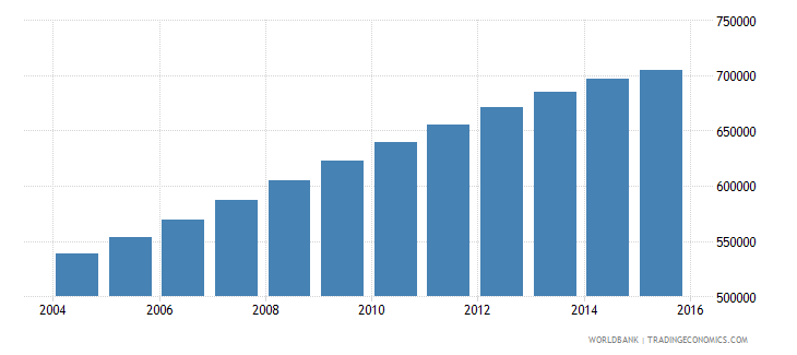 papua new guinea population ages 11 18 male wb data