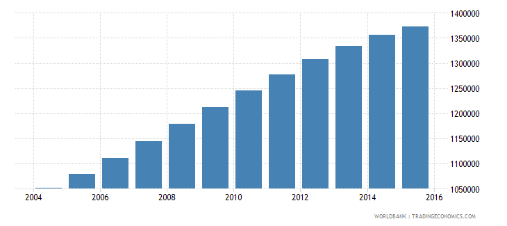 papua new guinea population ages 11 18 total wb data