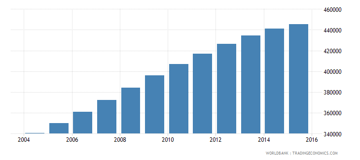 papua new guinea population ages 12 16 male wb data