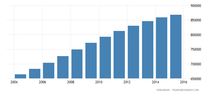 papua new guinea population ages 12 16 total wb data