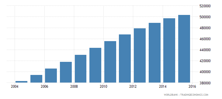 papua new guinea population ages 12 17 female wb data