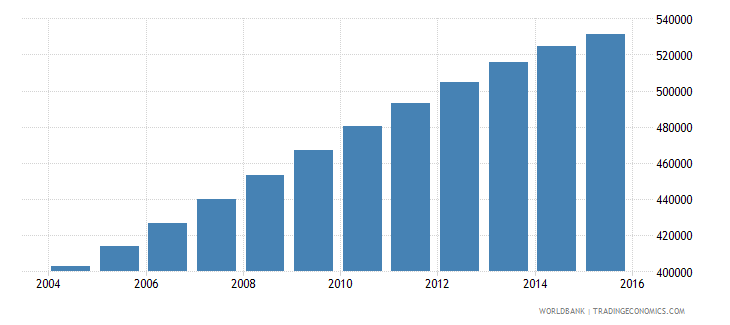 papua new guinea population ages 12 17 male wb data