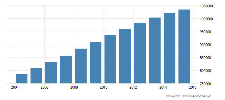 papua new guinea population ages 12 17 total wb data