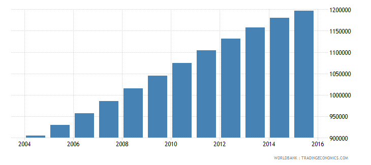 papua new guinea population ages 12 18 total wb data