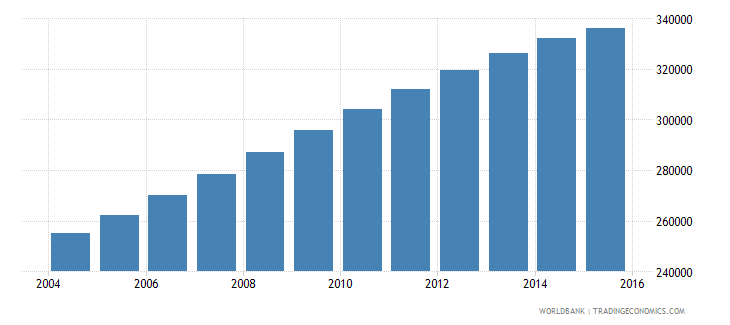 papua new guinea population ages 13 16 female wb data