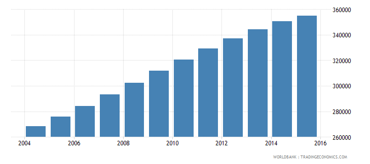 papua new guinea population ages 13 16 male wb data