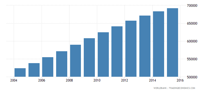 papua new guinea population ages 13 16 total wb data