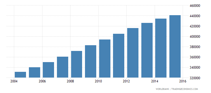 papua new guinea population ages 13 17 male wb data