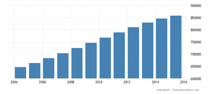 papua new guinea population ages 13 17 total wb data