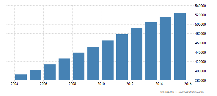 papua new guinea population ages 13 18 male wb data