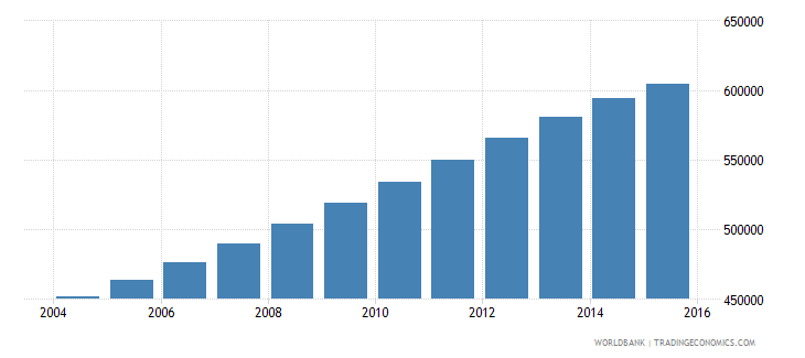 papua new guinea population ages 13 19 male wb data